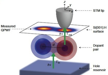 Atomic resolution single-hole tunnelling probes the interacting states of coupled acceptor dopants. Interference of atomic orbitals directly contained in the quasi-particle wavefunction (QPWF) allows quantifying the electron–electron correlations and the entanglement entropy. Credit: Salfi et al. and Nature Communications